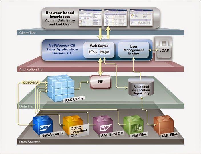 معمارية خدمات المؤسسات Enterprise Services Architecture ESA