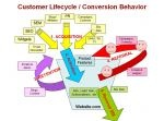 Product Marketing Metrics: Pirates Marketing, Custom Lifecycl, Marketing Metricsearn, Marketing Metric Earn, Business Info, Startups Metric, Products Marketing, Conver Behavior, Metricsearn Money