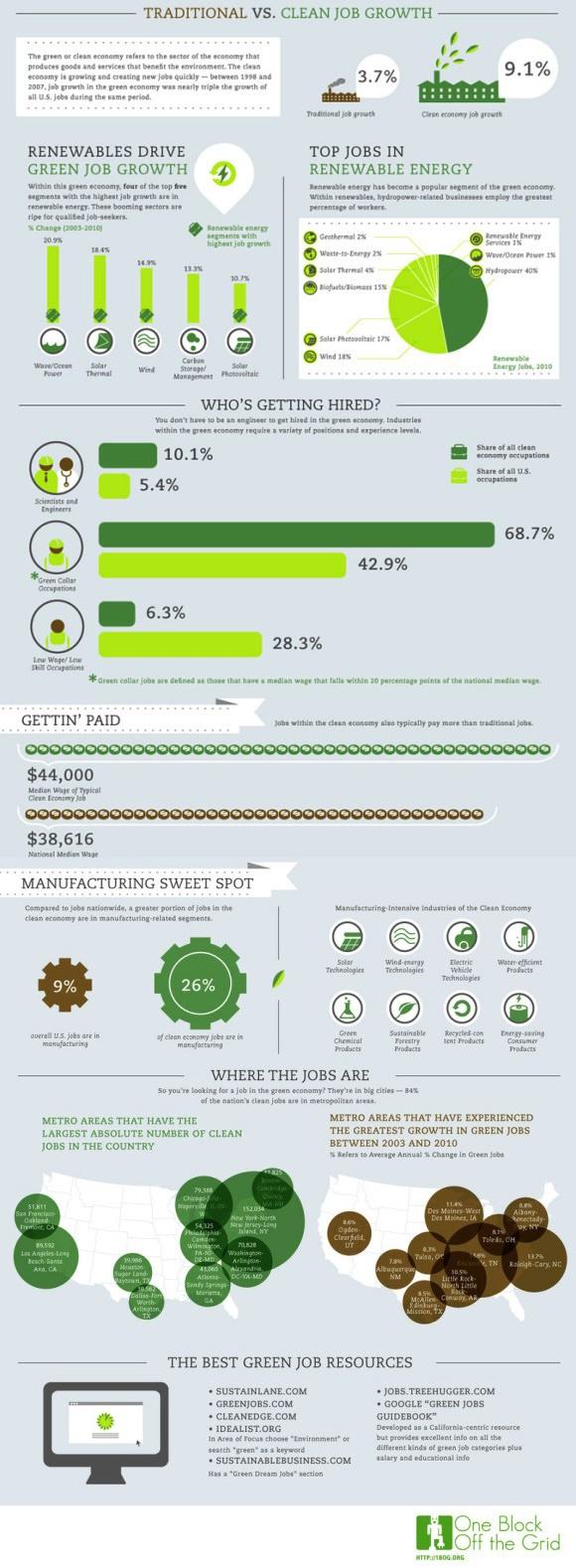 61 besten Maker\'s Row Infographics Bilder auf Pinterest   Grafik ...