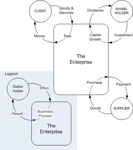 13 best Software Engineering with Objects images on Pinterest - business case analysis