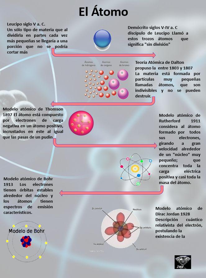 libro quimica para dummies pdf