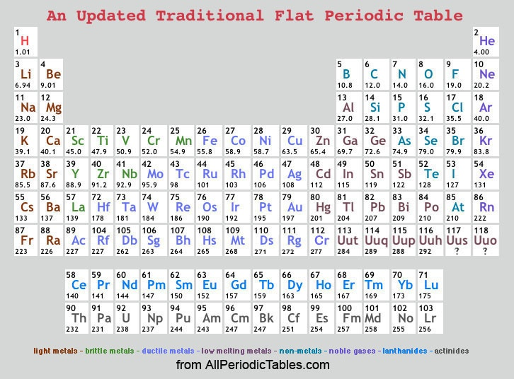 periodic table valentine's day card