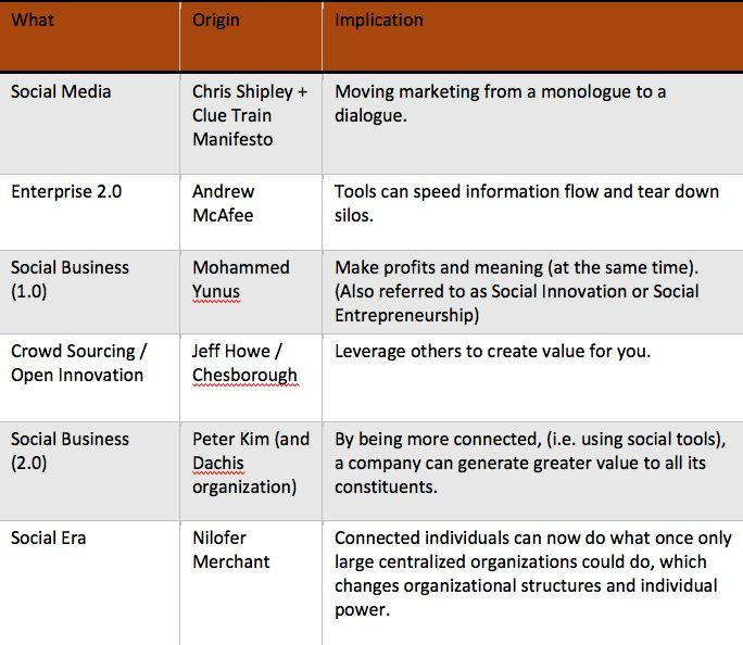 Die verschiedenen Ausprägungen des Social-Begriffs
