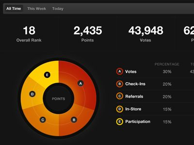 Snippet of a dashboard. Zoomed out by 30% or so.
