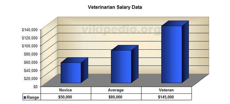 veterinary salary