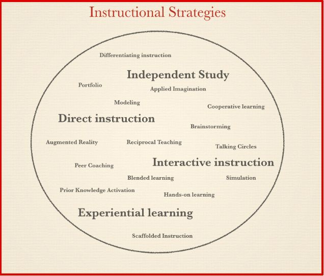 teaching strategies of clinical instructors of Instructors sometimes ask how active learning is related to engaged learning at the university of michigan, engaged learning is defined as the education experiences in which students have opportunities to practice in unscripted, authentic settings, where stakeholders (including the.
