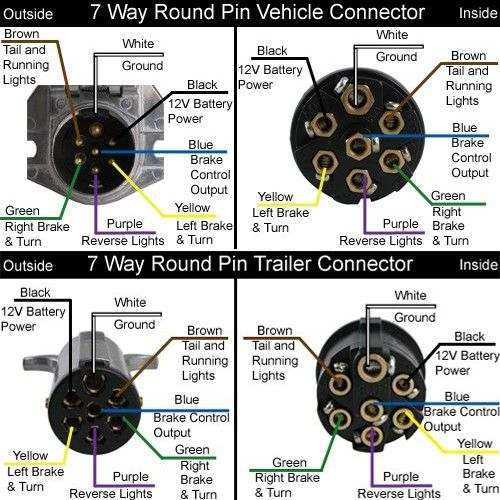 5th Wheel Wiring Harness Fifth Wheel Plug In Bed Wiring Diagrams