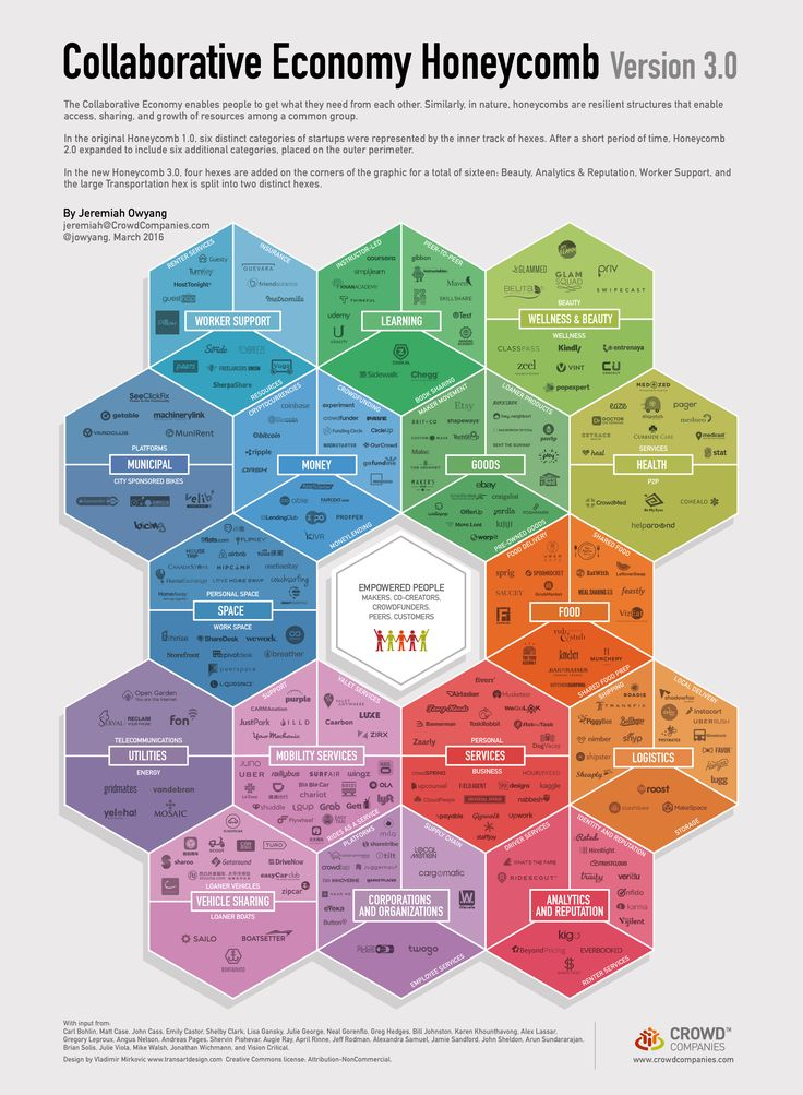 "The ""Collaborative Economy Honeycomb"" 3.0: how to grab in few seconds the sharing economy market expansion."