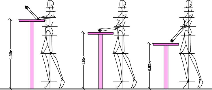 Body measurements (ergonomics) for table and chair: counters and bars ...