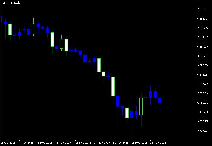 A Free Mt4 Mt5 Indicator That Detects Basing Candlesticks Body