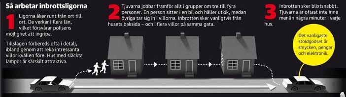 Låt inte tjuven välja ditt hus när de rekar - skaffa ett privatlarm!