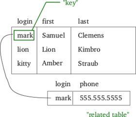 Relational model - Wikipedia, the free encyclopedia