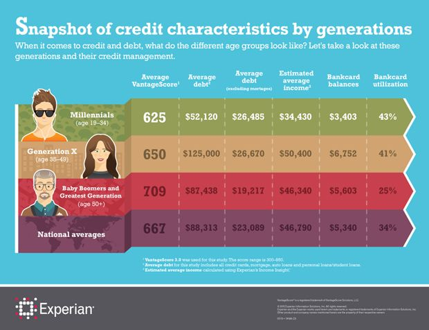 Best 25 average credit score ideas on pinterest improve credit what is the average credit score for millennials average credit score rebuilding ccuart Image collections