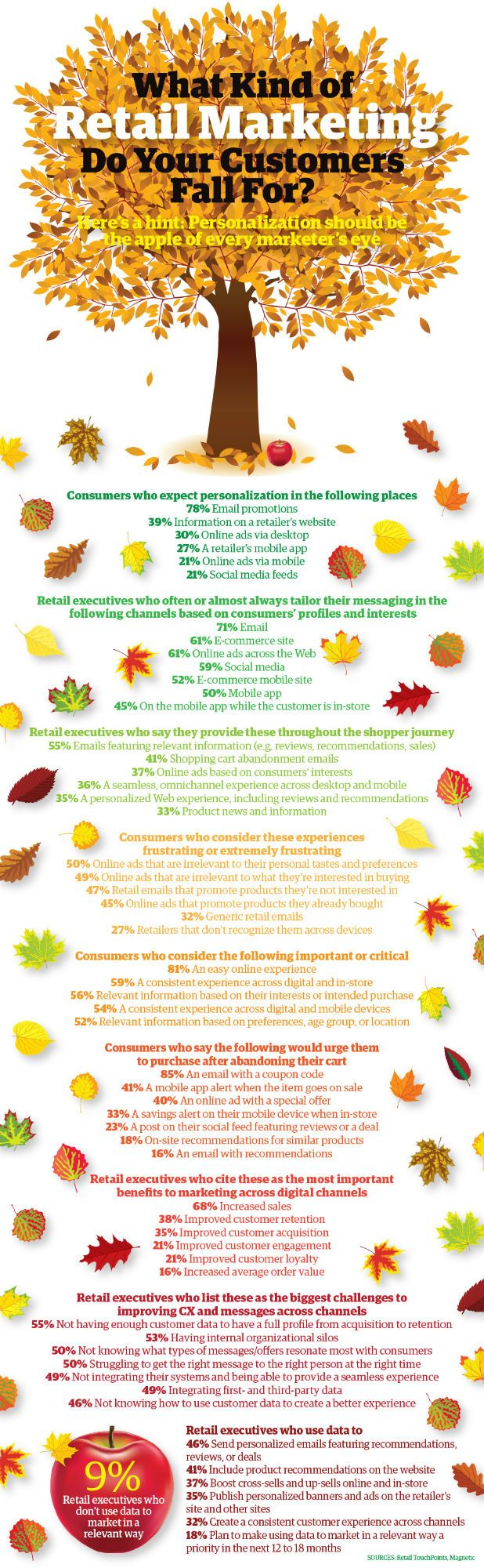 What Kind of Retail Marketing Do Your Customers Fall For? [Infographic] - Direct Marketing News