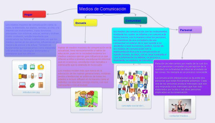 Edmodo | OFIMATICA 3B