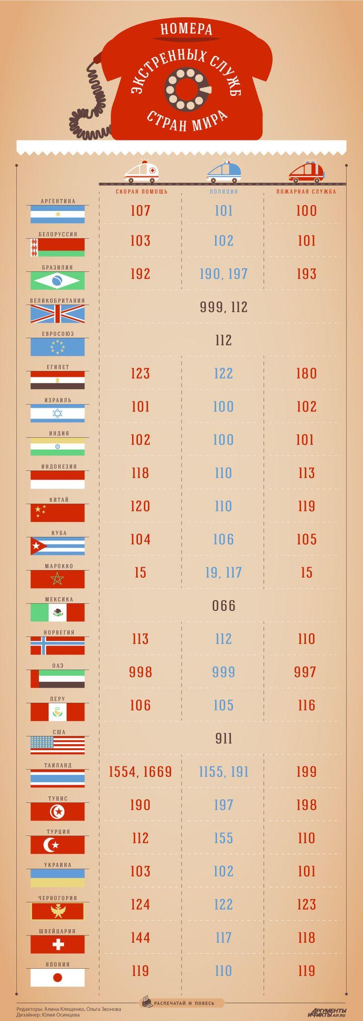 Памятка туристу: телефоны экстренных служб стран мира. Инфографика | Вопрос-Ответ | Аргументы и Факты
