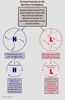 pressure system air circulation patterns infographic and quiz perfect for visual learners and. Black Bedroom Furniture Sets. Home Design Ideas