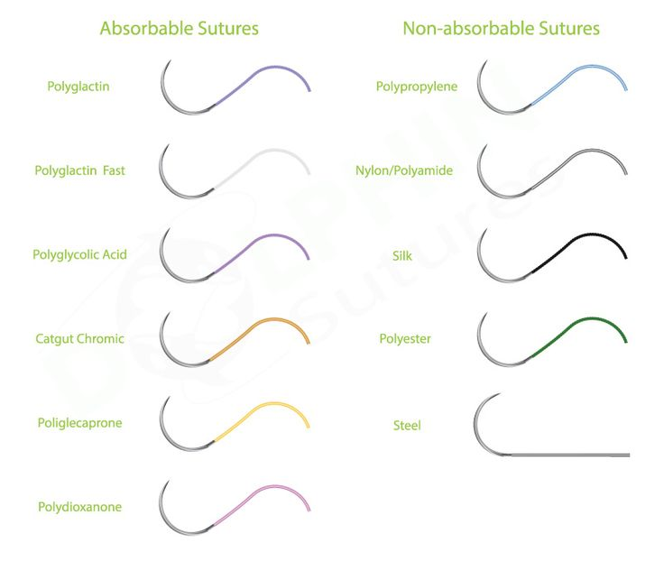 Sutures can be divided into two types, absorbable and non-absorbable sutures. Many more types of surgical sutures manufactured by Dolphin Sutures are elaborated here.
