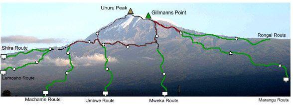 Mount Kilimanjaro Routes Summary