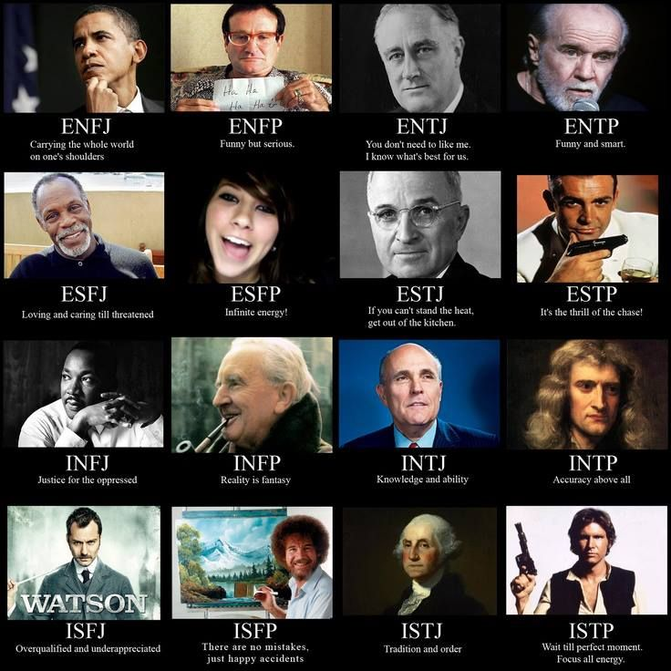Famous People Mbti Chart