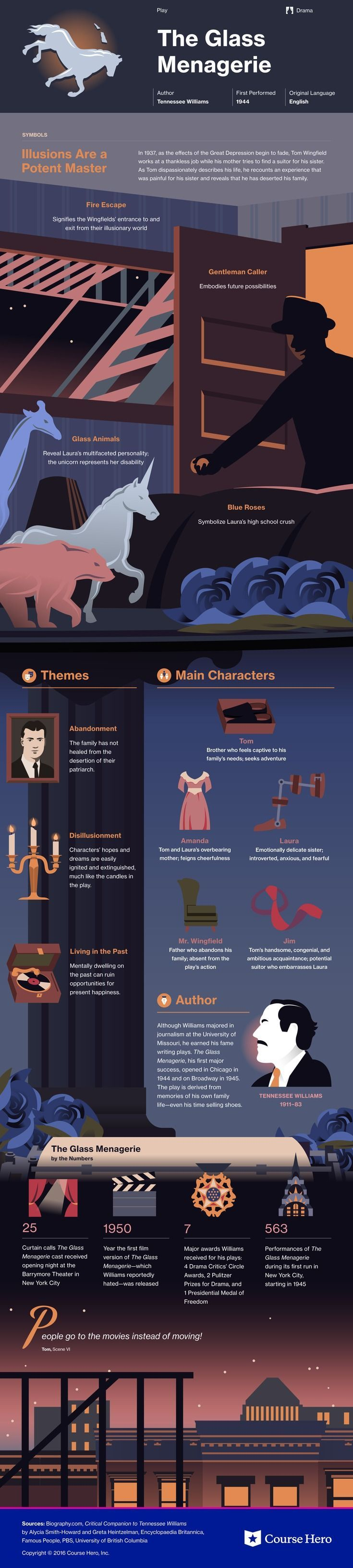This @CourseHero infographic on The Glass Menagerie is both visually stunning and informative!