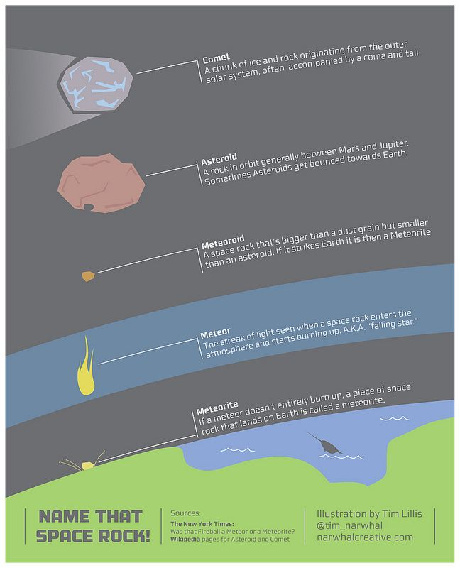 """'Name That Space Rock' Great infographic that clearly & concisely shows differences between a comet, asteroid, meteoroid, meteor & meteorite. (Credit and copyright: Tim Lillis) Mona Evans, """"Meteor or Meteorite & Other Posers"""" http://www.bellaonline.com/articles/art29545.asp: Spaces Rocks,  Internet Site,  Website, Stuff, Names, Web Site, Spacerock, Graphics Design, Science"""