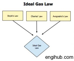 A perfect gas or an idle gas is one which strictly obeys all gas laws under all conditions of temperature and pressure.Important Laws of Perfect Gases