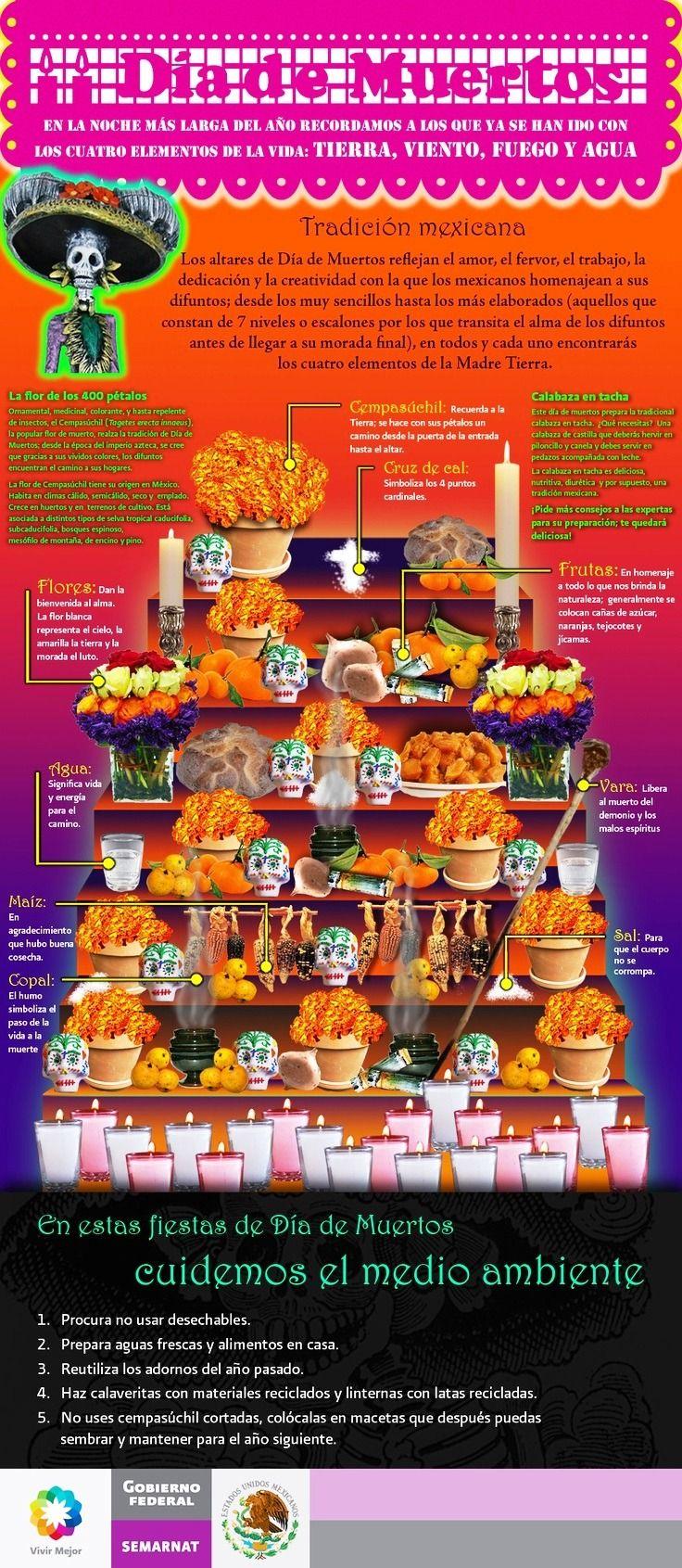 Altar para el Día de los Muertos »El Altar de muertos es un elemento fundamental en el conjunto de tradiciones mexicanas del Día de Muertos, que consiste en instalar altares domésticos en honor de los muertos de la familia. La ofrenda es una...