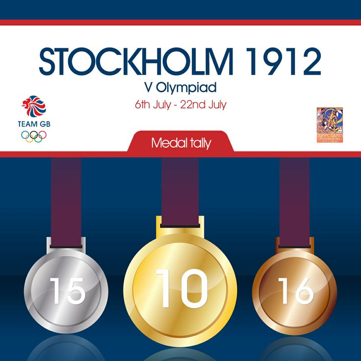 Team GB's total medal count from the 1912 Olympic games in Stockholm