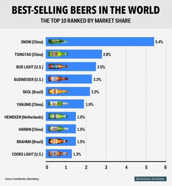 Ανατροπή: Αυτή είναι η πιο δημοφιλής μπίρα του κόσμου
