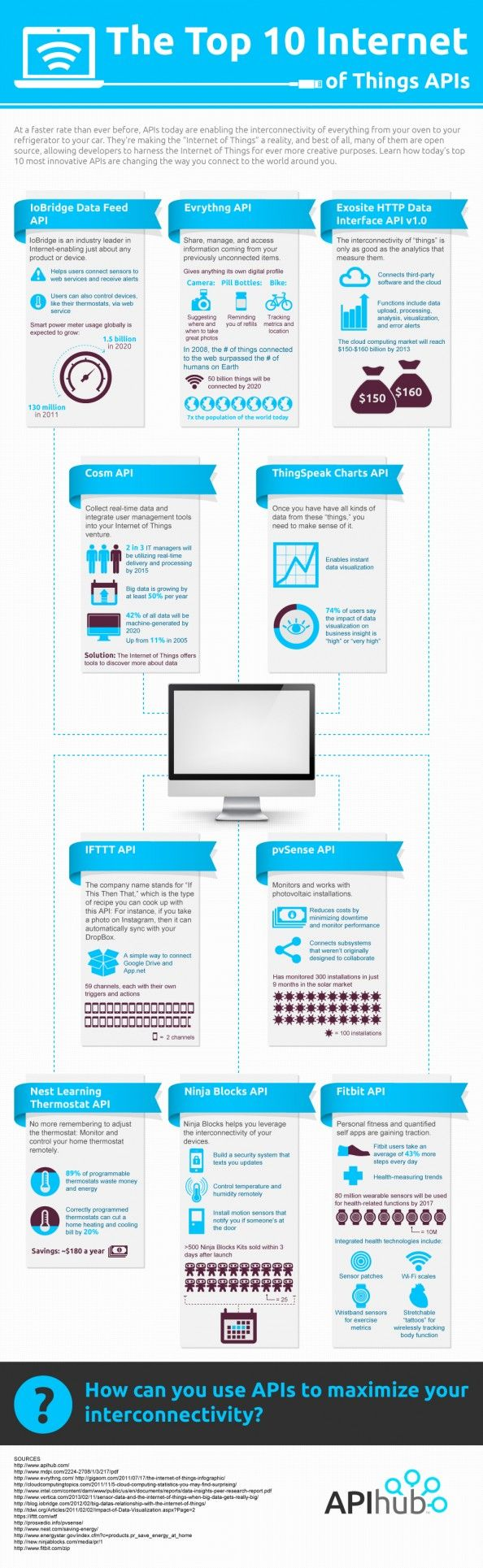 Top 10 Internet of Things APIs  #Infographic