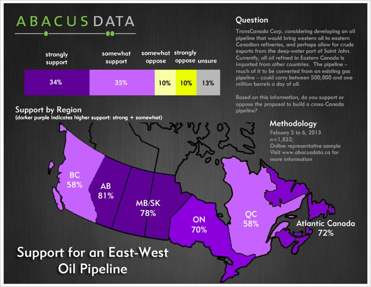 Canadians overwhelmingly support a west-east oil pipeline. Find out more about this poll here: http://abacusdata.ca/2013/03/04/canadians-overwhelmingly-support-an-west-east-oil-pipeline/