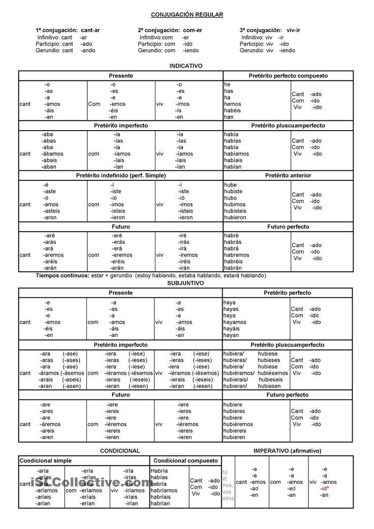 Tabla de verbos
