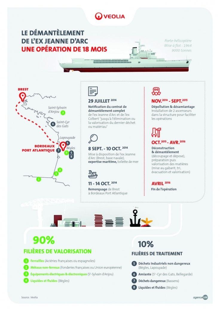 Infographie réalisée en français et en anglais pour illustrer un dossier de presse et un communiqué de presse de Veolia. Cette infographie a ensuite été déclinée en animation avec voix off.