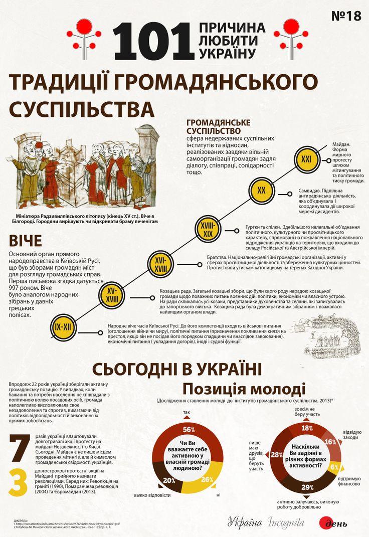 Традиції громадянського суспільства - Інфографіка - Україна Incognita