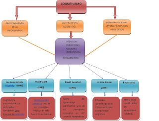 DESARROLLO COGNITIVO: MAPA CONCEPTUAL COGNITIVISMO
