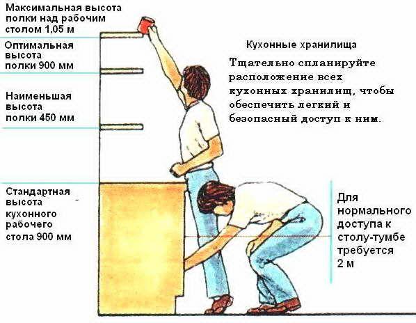 Как разместить бытовую технику (оценка возможностей)
