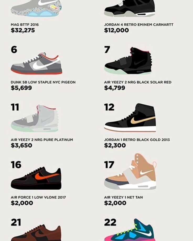 Catalogue #sneakers #yeezy #nike #kanye #adidas #sneakerhead #sneakerheads #