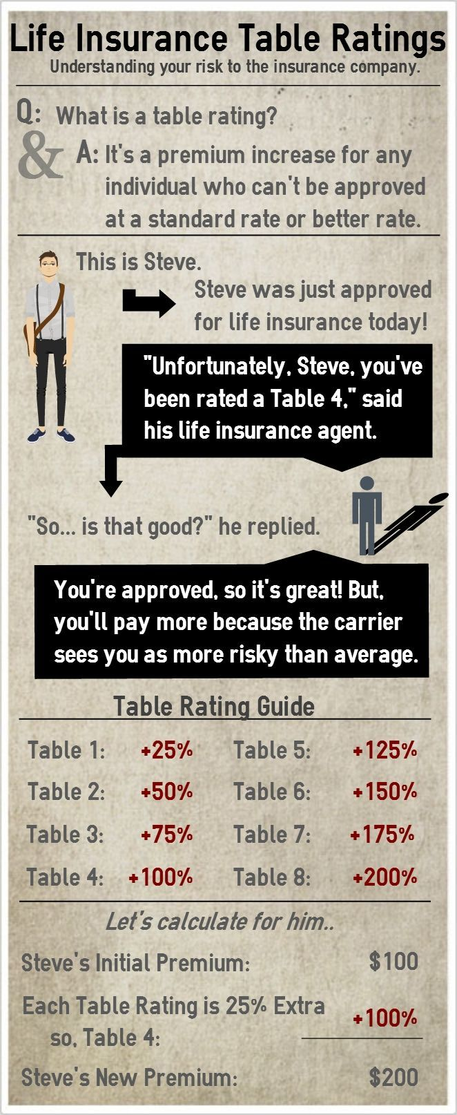 Life Insurance Table Ratings Infographic Waterway Financial