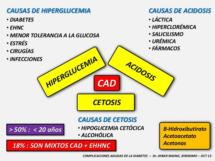 CAUSAS DE HIPERGLUCEMIA    CAUSAS DE ACIDOSIS    • DIABETES  • EHNC  • MENOR TOLERANCIA A LA GLUCOSA  • ESTRÉS  • CIRUGÍAS  • INFEC...