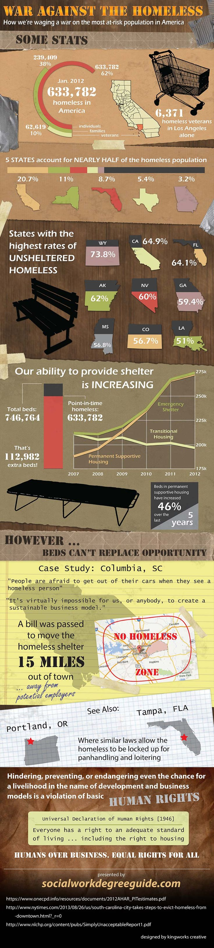 Homeless in the US 2012-Infographic
