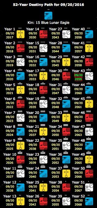 Ciclo de 52 años. Destiny Path Tzolkin. Calendario Maya