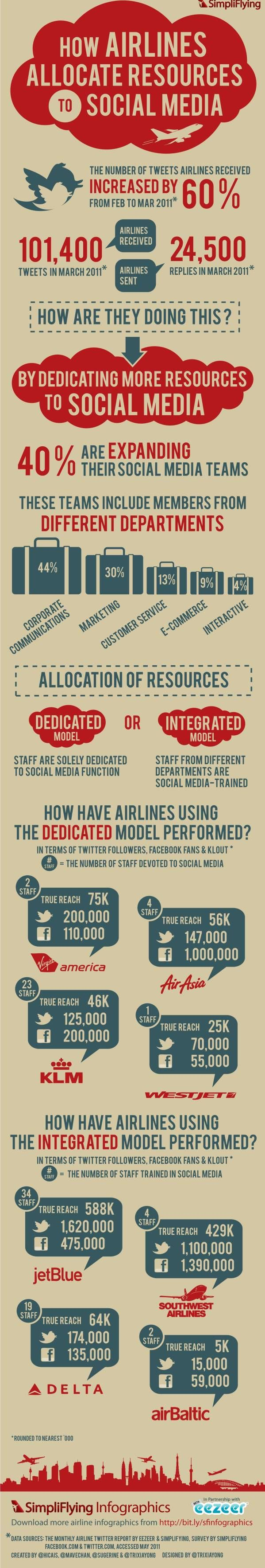 """[ìnfographic] """"How Airlines allocate resources to social Media"""" Jun-2011 by Simpliflying.com"""