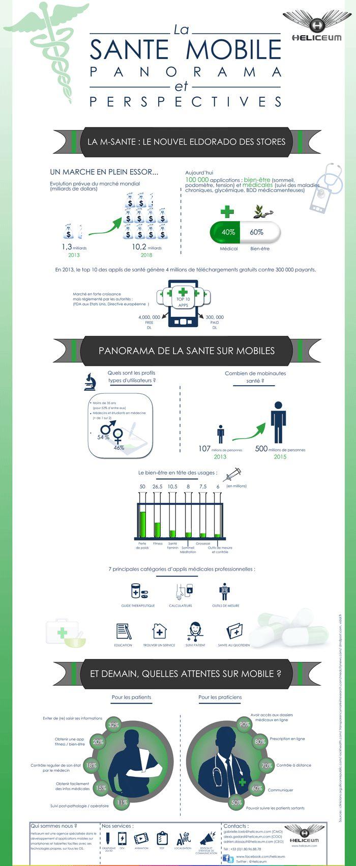 Apps M-Santé : Les applications mobiles du secteur de la santé | Marketing web mobile 2.0