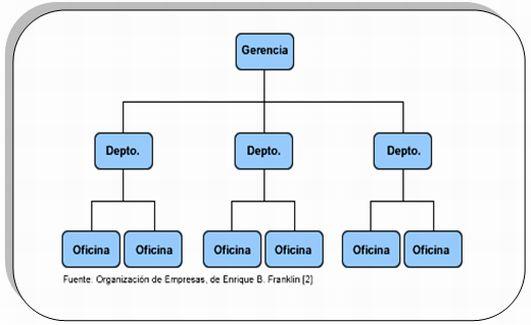 Organigramas Específicos: Muestran en forma particular la estructura de un área de la organización