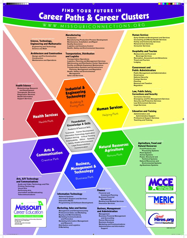 missouri career cluster poster | Career Clusters poster