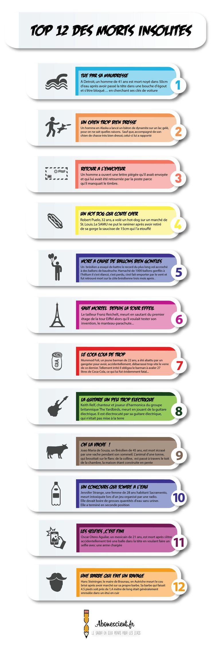 Top 12 des morts insolites en #infographie | A Bon Escient