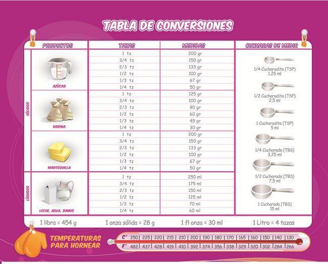 tabla de conversion de peso onzas a gramos  Buscar con