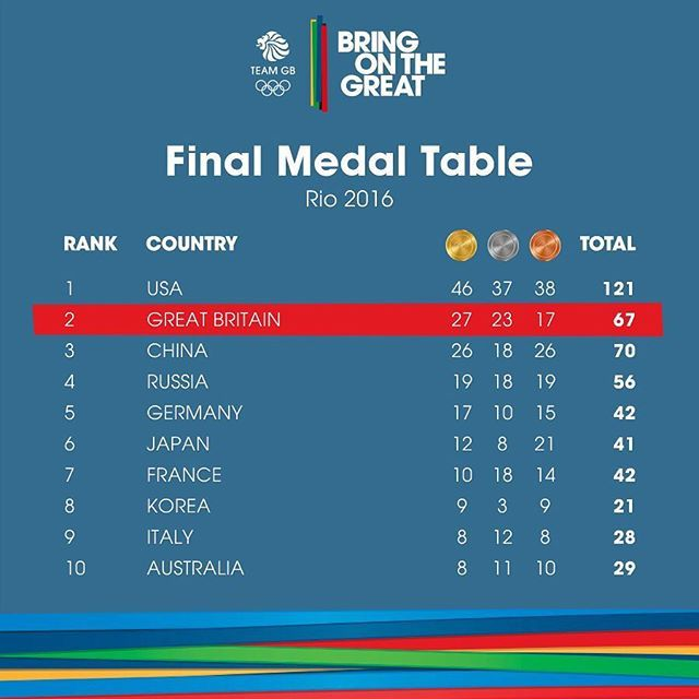 It's official, Team GB have finished 2nd in the Medals Table! It's all the #MondayMotivation you could ask for... #Gold #Silver #Bronze #Medal #TeamGBPB #Congratulations #Podium #GoTeamGB #TeamGB #Rio2016