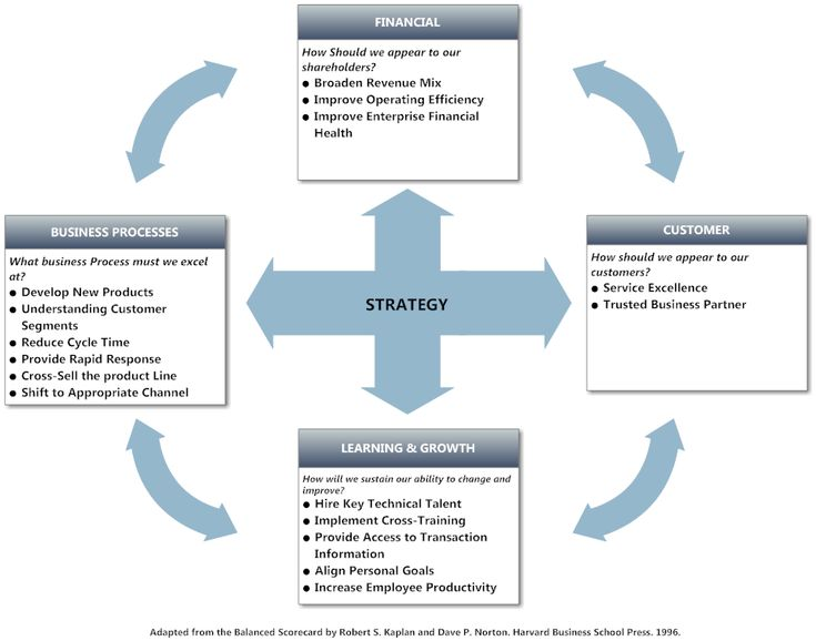14 best balanced scorecard images on pinterest business management balanced scorecard example strategy tool accmission Gallery